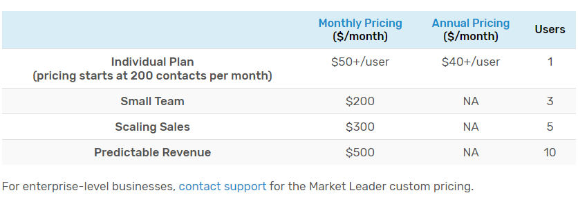 reply.io pricing